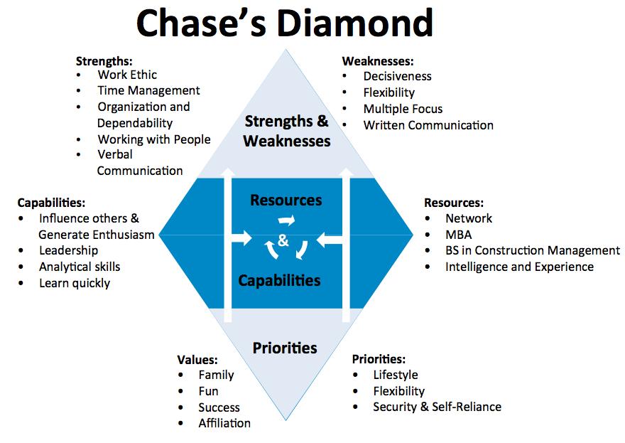 Chase  39 s diamond bling